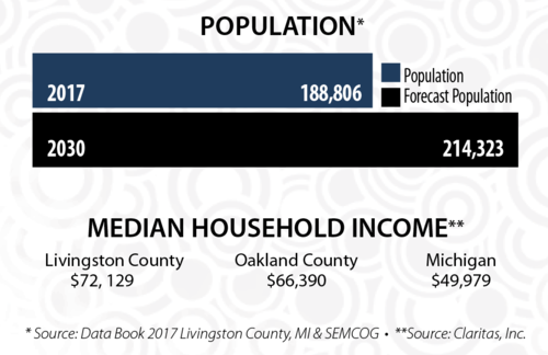 WHMI Livingston County Population and Household Income