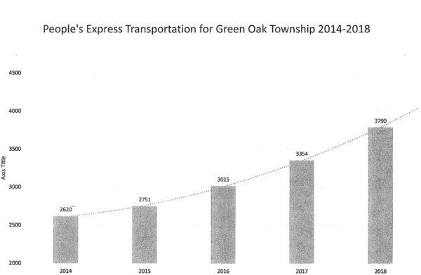 Green Oak Twp. Renews Contract With People's Express