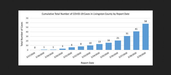 Local COVID-19 Cases Nearly Double Over The Weekend